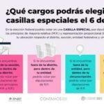 CASILLAS ESPECIALES JALISCO