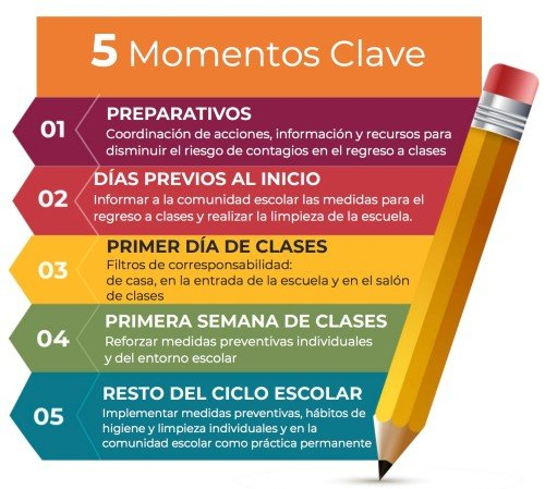 MOMENTOS CLAVE REGRESO SEGURO A CLASES PRESENCIALES 2021